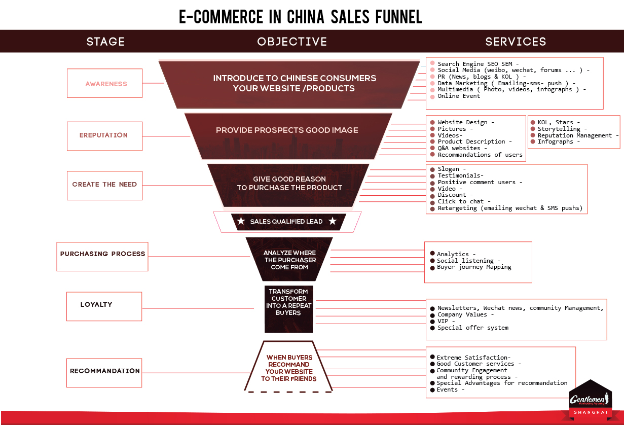 Ecommerce China sales process