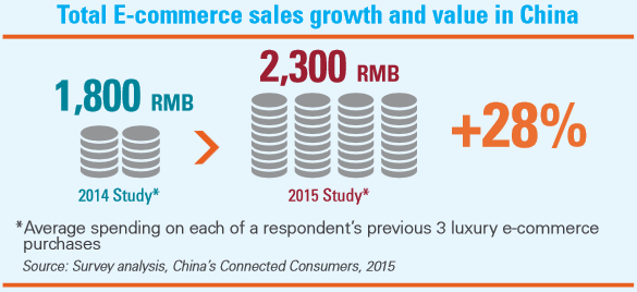 1 - total e-commerce sales growth - kpmg 2015