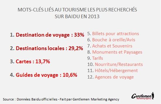 Mots clés tourisme FINAL