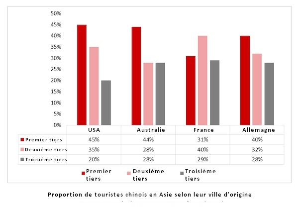 Proportion touristes chinois ds monde selon ville d'origine