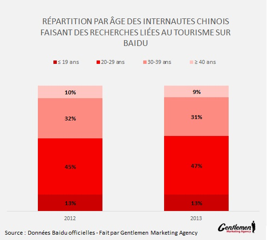 Repartition âge touristes chinois FINAL
