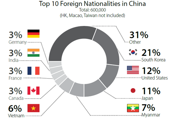top 10 foreign nationalities