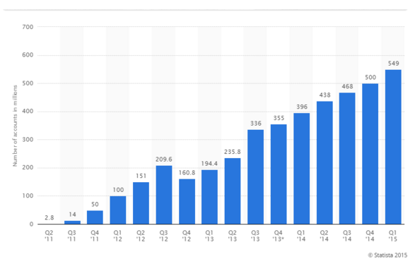 graphique statistiques wechat utilisateurs source statista