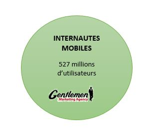 Mobile internaute