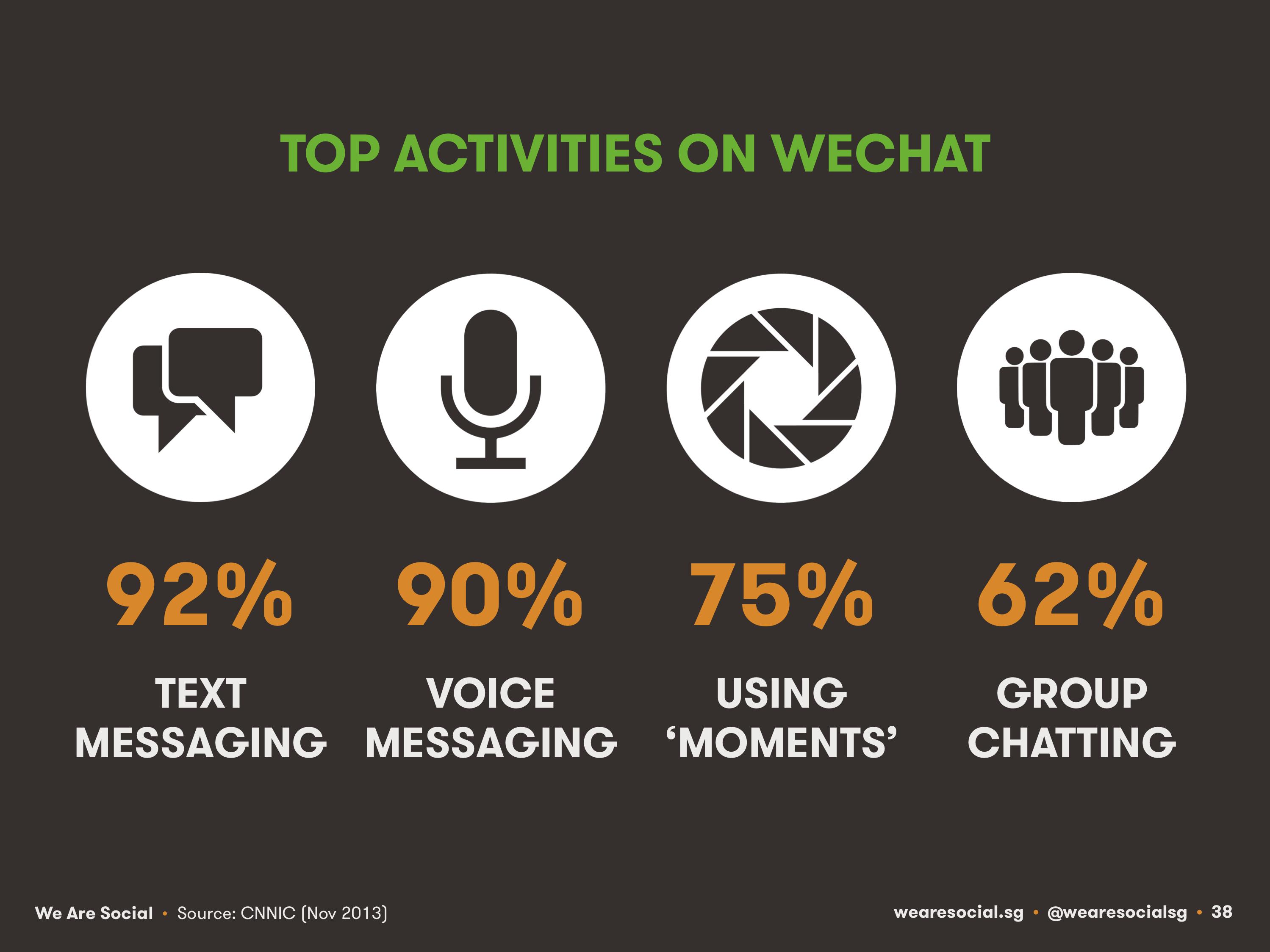 top activities on wechat