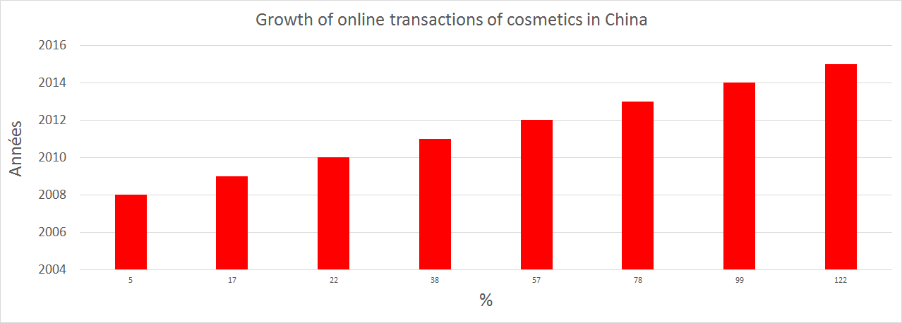 Growth of online transactions of cosmetics in China