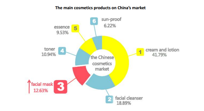 cosmetique-marche-chine