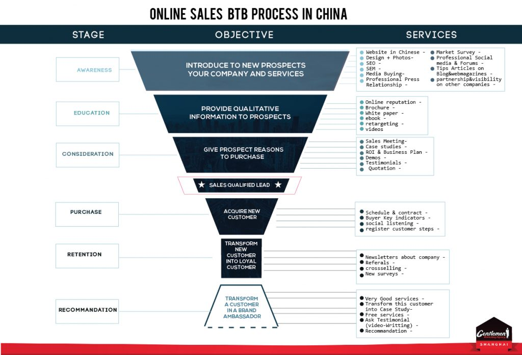 digital-marketing-china