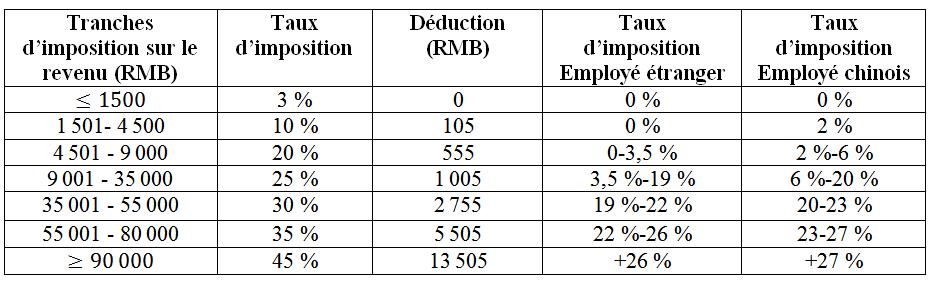 tranches-dimposition-sur-le-revenu