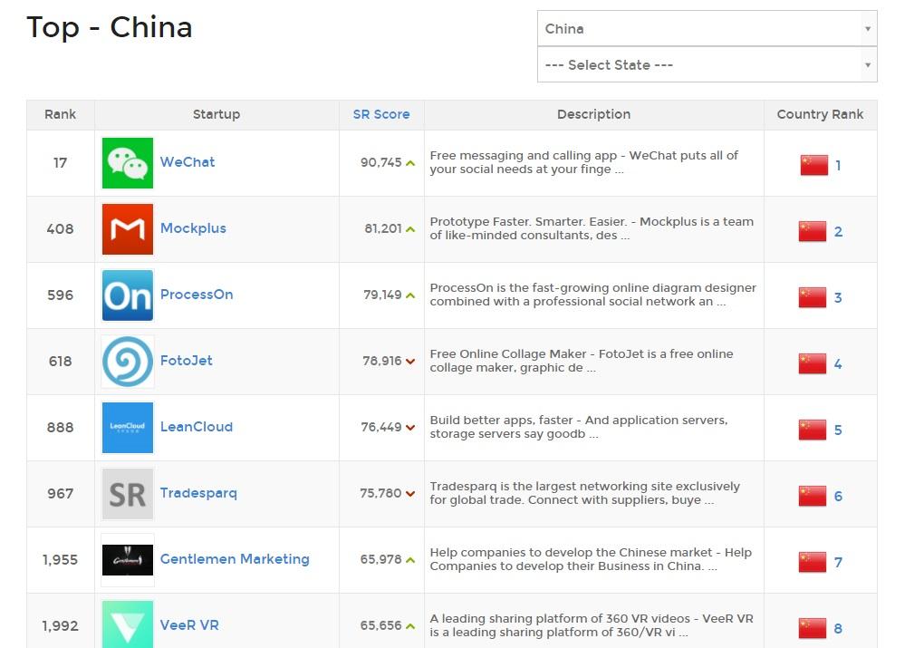 Top startup Chine