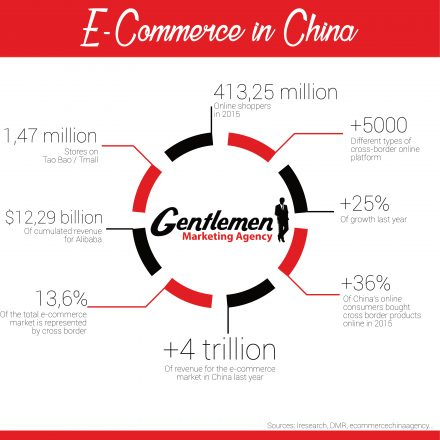 Guide du e-commerce en Chine GMA