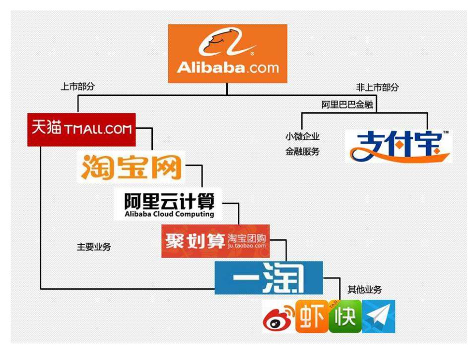 les revenues du groupe alibaba augmentent de 61 marketing chine. Black Bedroom Furniture Sets. Home Design Ideas