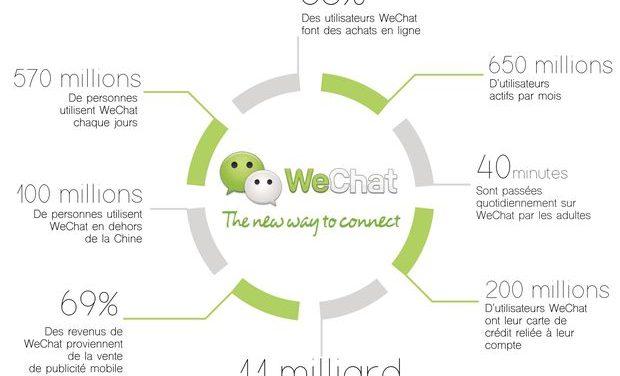 Le guide pour vendre ses produits en Chine via WeChat